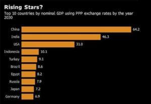 Second largest Emerging Green Bond Market